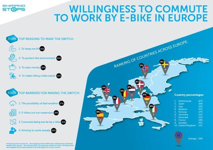 Normal een kwart van de europeanen is nu bereid om de e bike te gebruiken voor woon werkverkeer