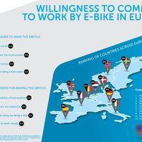 Thumbnail een kwart van de europeanen is nu bereid om de e bike te gebruiken voor woon werkverkeer