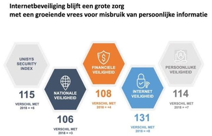 Normal nederlanders minst bezorgd om hun veiligheid wereldwijd