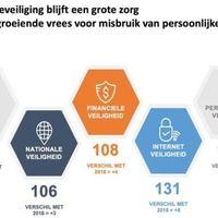 Thumbnail nederlanders minst bezorgd om hun veiligheid wereldwijd