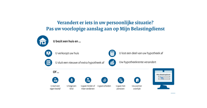 Normal infographiceigenhuis